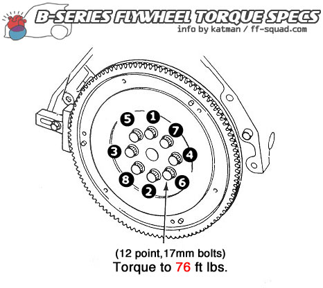 Engine Flywheel Diagram on honda clutch diagram