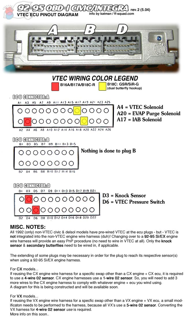 wiring.92 95 92 00 honda engine swap wiring guide vtec and non vtec honda p28 wiring diagram at crackthecode.co
